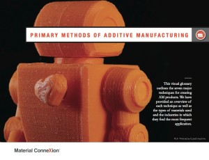 """Material (R)evolution: Additive Manufacturing""; MCX 3DP Materials Report ""Primary Methods of Additive Manufacturing"" Section Divider"